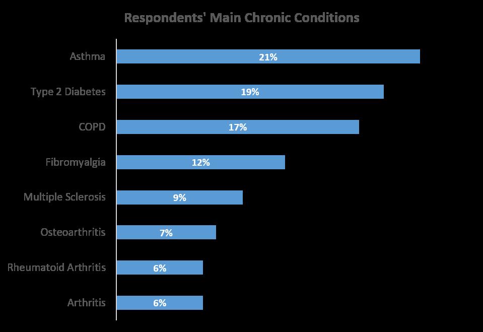 main_chronic_illnesses_UK