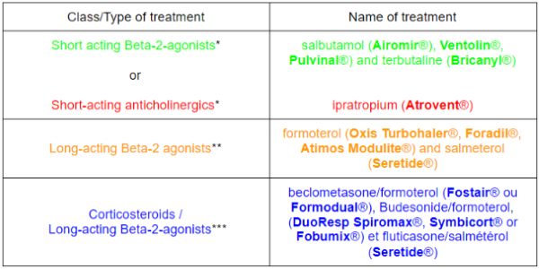 Chart of treatments for COPD