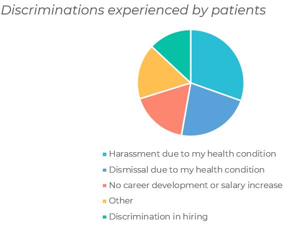 discriminations against patients